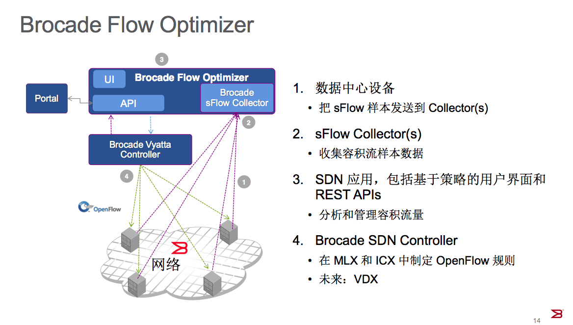 Brocade Flow Optimizer